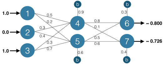Block diagram of the neural network